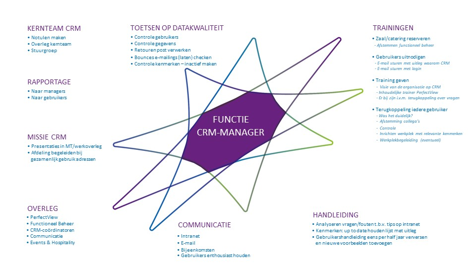 functie CRM manager
